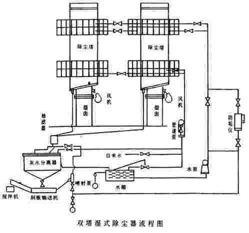 BLS-型-8L双塔湿式立窑除尘器KFX-I型快速水泥分离器